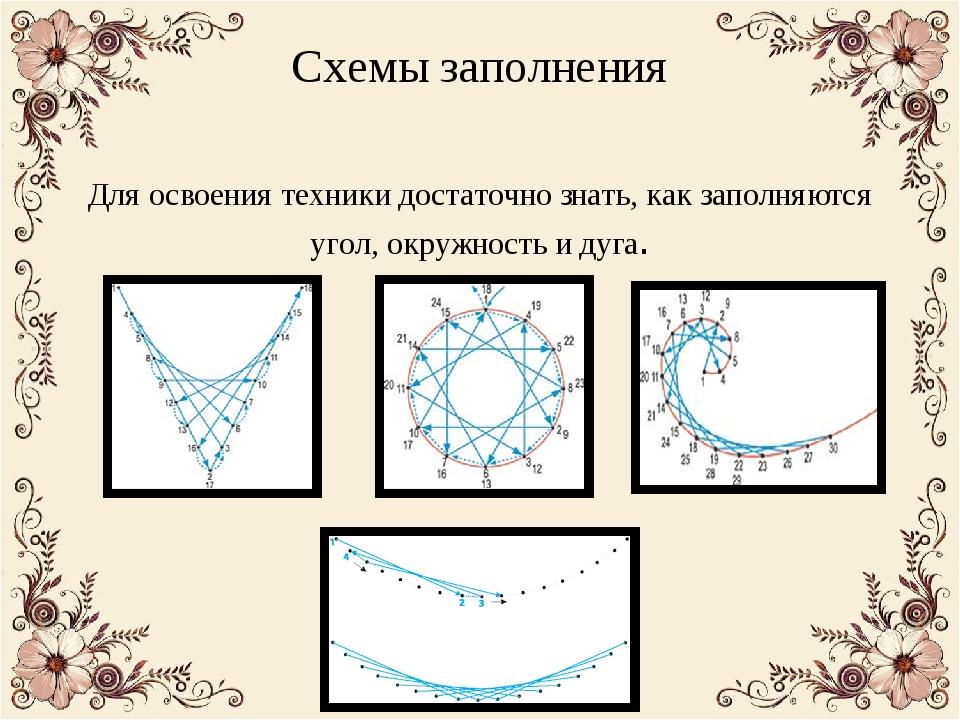 Схемы заполнения Для освоения техники достаточно знать, как заполняются угол,...