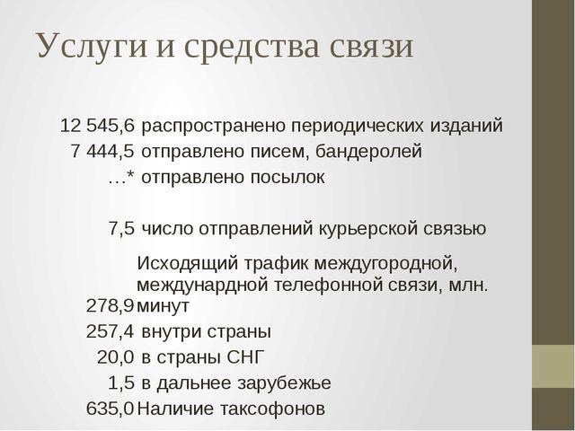 Услуги и средства связи 12 545,6 распространено периодических изданий 7 444,5...