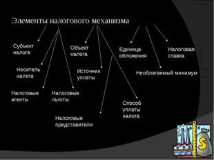 Элементы налогового механизма Субъект налога Носитель налога Объект налога Ис
