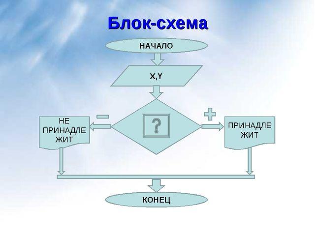 Блок-схема НАЧАЛО X,Y ПРИНАДЛЕЖИТ НЕ ПРИНАДЛЕЖИТ КОНЕЦ