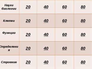 Ткани 20 40 60 80 Клетки 20 40 60 80 Функции 20 40 60 80 Определения 20 40 60