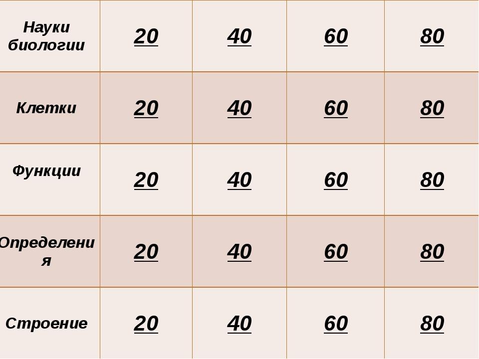 Ткани 20 40 60 80 Клетки 20 40 60 80 Функции 20 40 60 80 Определения 20 40 60...