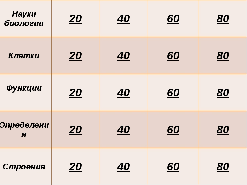 Науки биологии 20 40 60 80 Клетки 20 40 60 80 Функции 20 40 60 80 Определения...