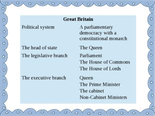 Great Britain Political system A parliamentary democracy with a constitutiona