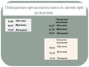 Ожидаемая продолжительность жизни при рождении 67,55 Оба пола 62,21 Мужчины 7