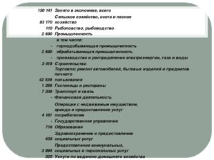 150 141 Занято в экономике, всего 83 170 Сельское хозяйство, охота и лесное