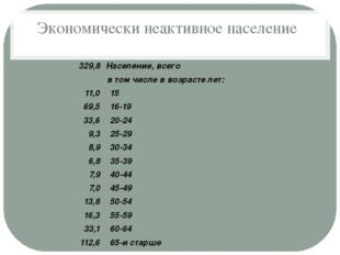 Экономически неактивное население 329,8 Население, всего  в том числе в возр