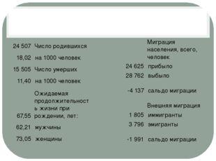 24 507 Число родившихся 18,02 на 1000 человек 15 505 Число умерших 11,40 на