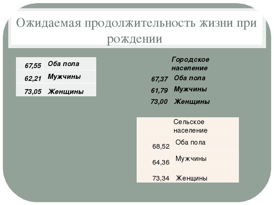Ожидаемая продолжительность жизни при рождении 67,55 Оба пола 62,21 Мужчины 7...