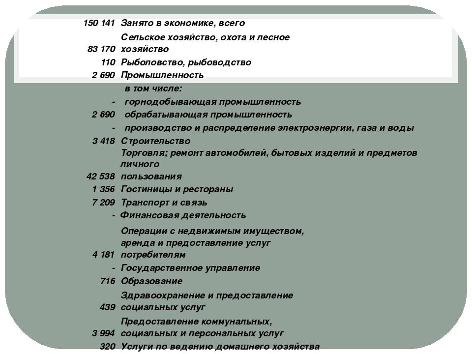 150 141 Занято в экономике, всего 83 170 Сельское хозяйство, охота и лесное...