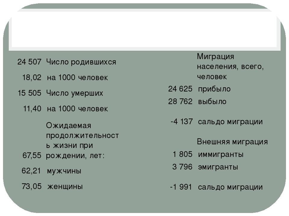 24 507 Число родившихся 18,02 на 1000 человек 15 505 Число умерших 11,40 на...