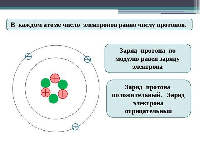 В каждом атоме число электронов равно числу протонов. Заряд протона по модул...