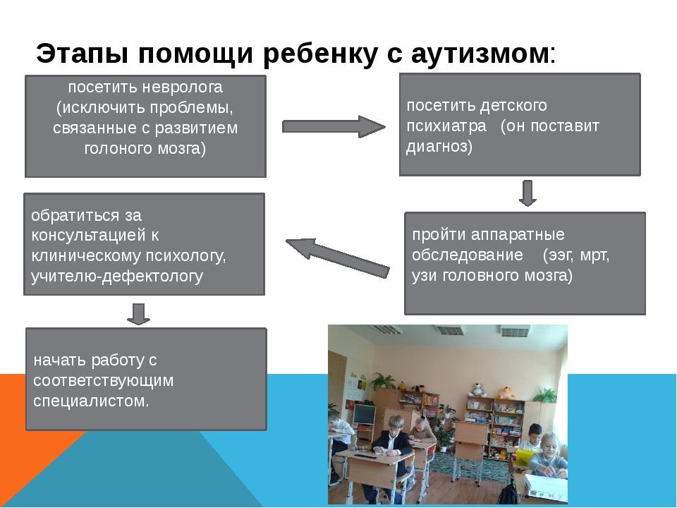 Этапы помощи ребенку с аутизмом: посетить невролога (исключить проблемы, связ...
