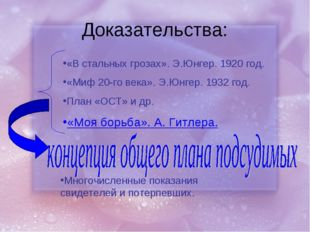 Доказательства: «В стальных грозах». Э.Юнгер. 1920 год. «Миф 20-го века». Э.Ю