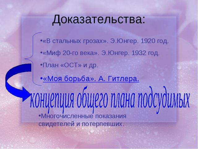 Доказательства: «В стальных грозах». Э.Юнгер. 1920 год. «Миф 20-го века». Э.Ю...