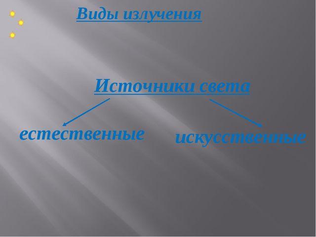 Виды излучения Источники света естественные искусственные