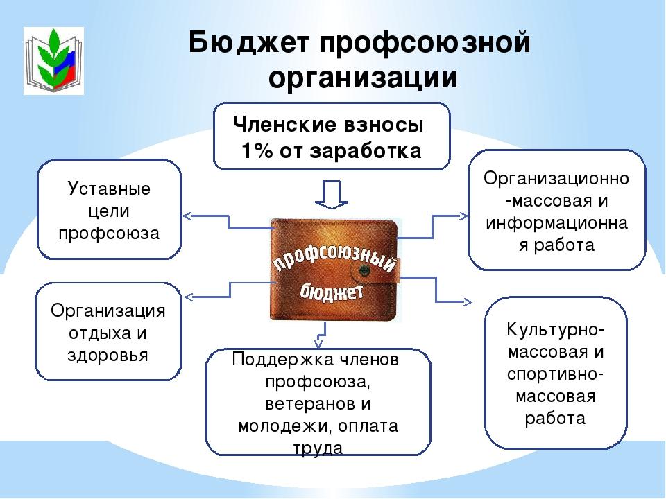 Бюджет профсоюзной организации Членские взносы 1% от заработка Культурно-масс...