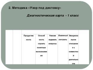 2. Методика «Узор под диктовку» Диагностическая карта - 1 класс № Ф.И. Наблю