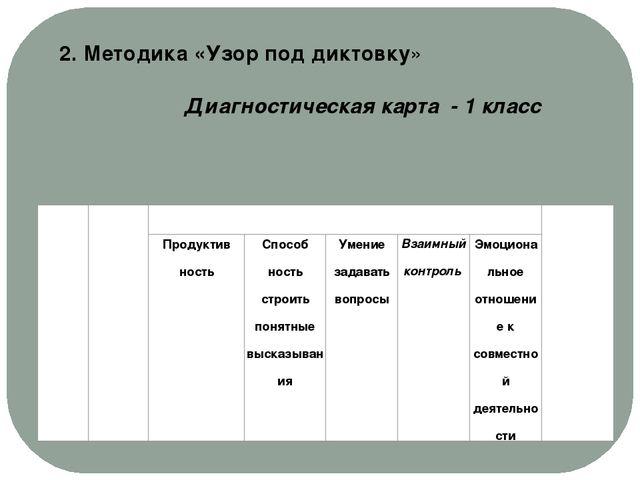 2. Методика «Узор под диктовку» Диагностическая карта - 1 класс № Ф.И. Наблю...