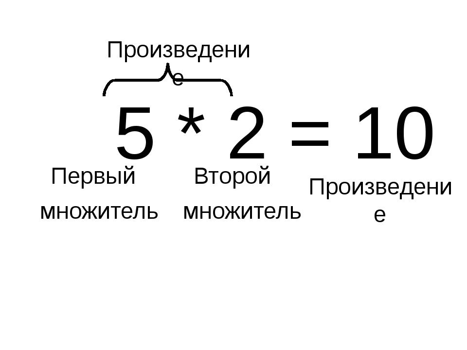5 * 2 = 10 Первый множитель Второй множитель Произведение Произведение