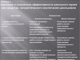 Таблица 1. Критерии и показатели эффективности школьного музея как средства п