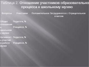 Таблица 2. Отношение участников образовательного процесса к школьному музею