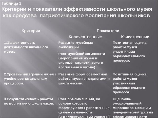 Таблица 1. Критерии и показатели эффективности школьного музея как средства п...
