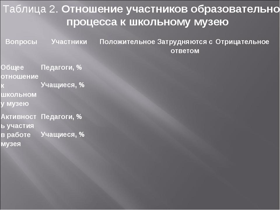 Таблица 2. Отношение участников образовательного процесса к школьному музею ...