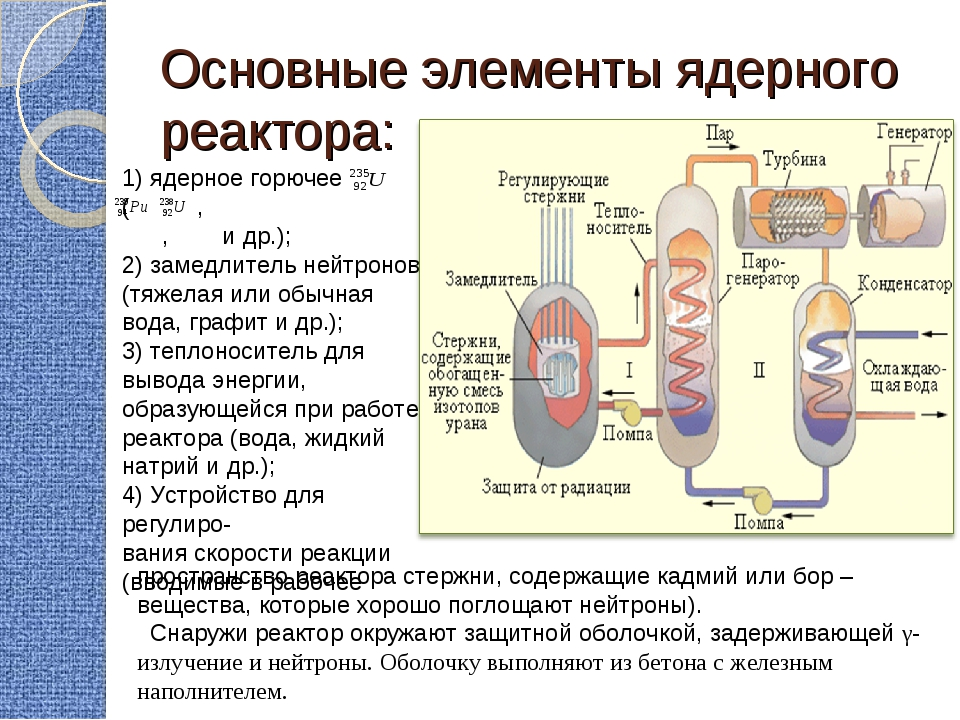 Основные элементы ядерного реактора: 1) ядерное горючее ( , , и др.); 2) заме...