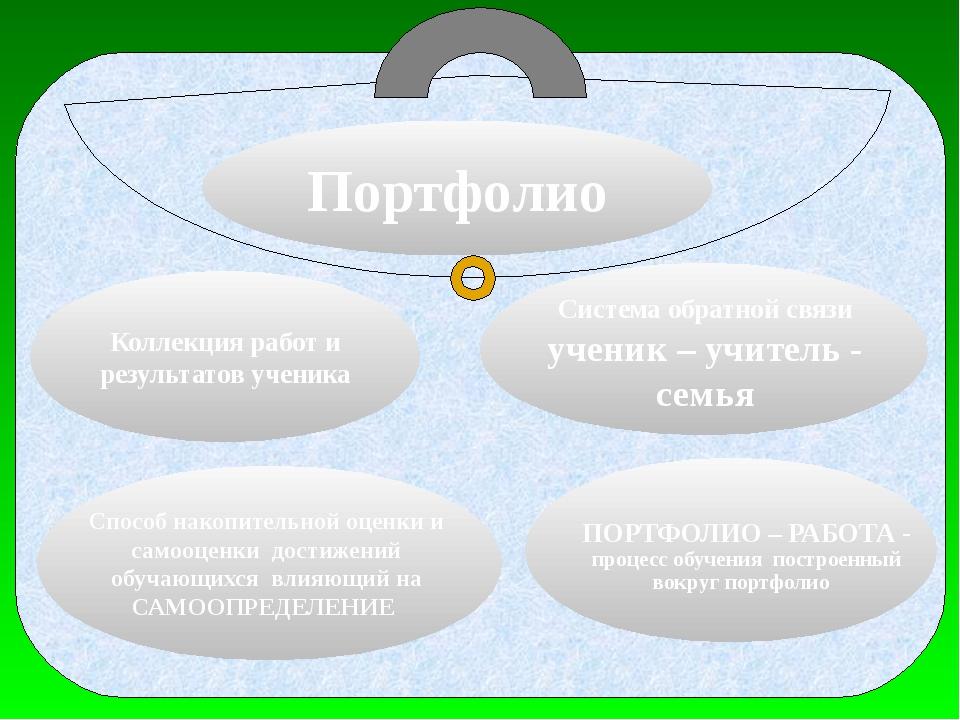 Портфолио Коллекция работ и результатов ученика ПОРТФОЛИО – РАБОТА - процесс...
