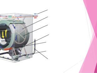 Наливные шланги Дозатор моющего средства Бак Барабан Электродвигатель Нагрева