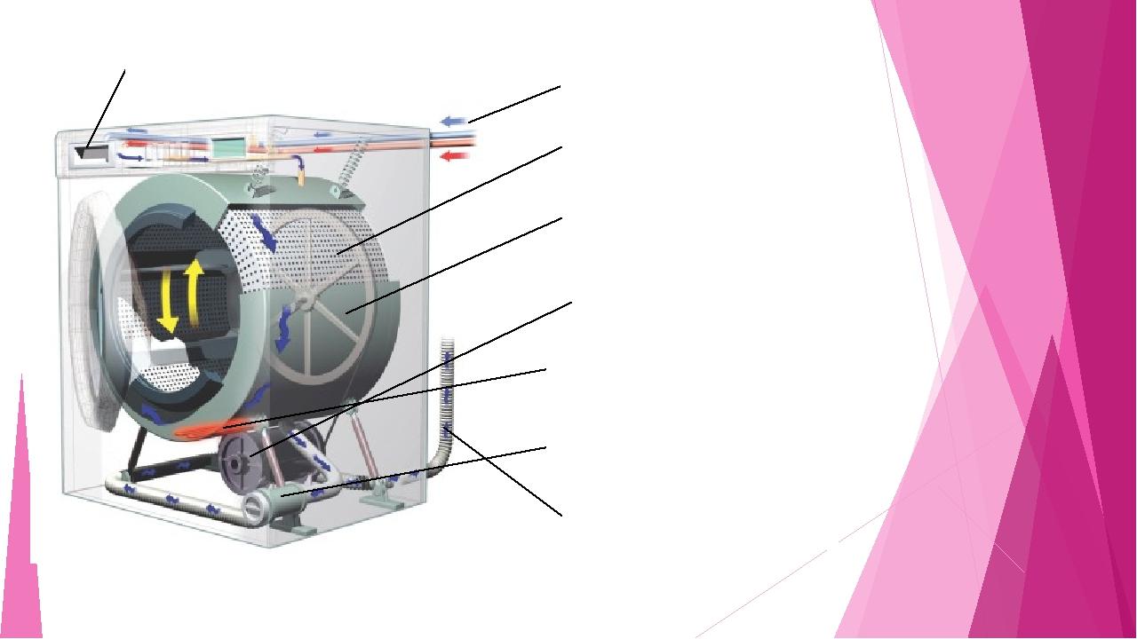 Наливные шланги Дозатор моющего средства Бак Барабан Электродвигатель Нагрева...
