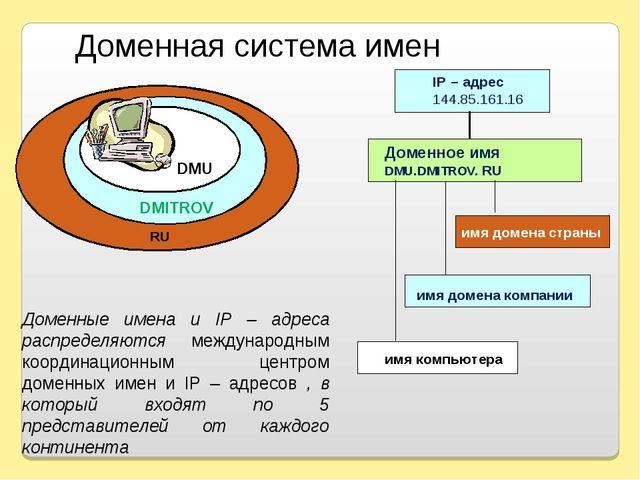 Доменная система имен DMU DMITROV RU Доменные имена и IP – адреса распределяю...