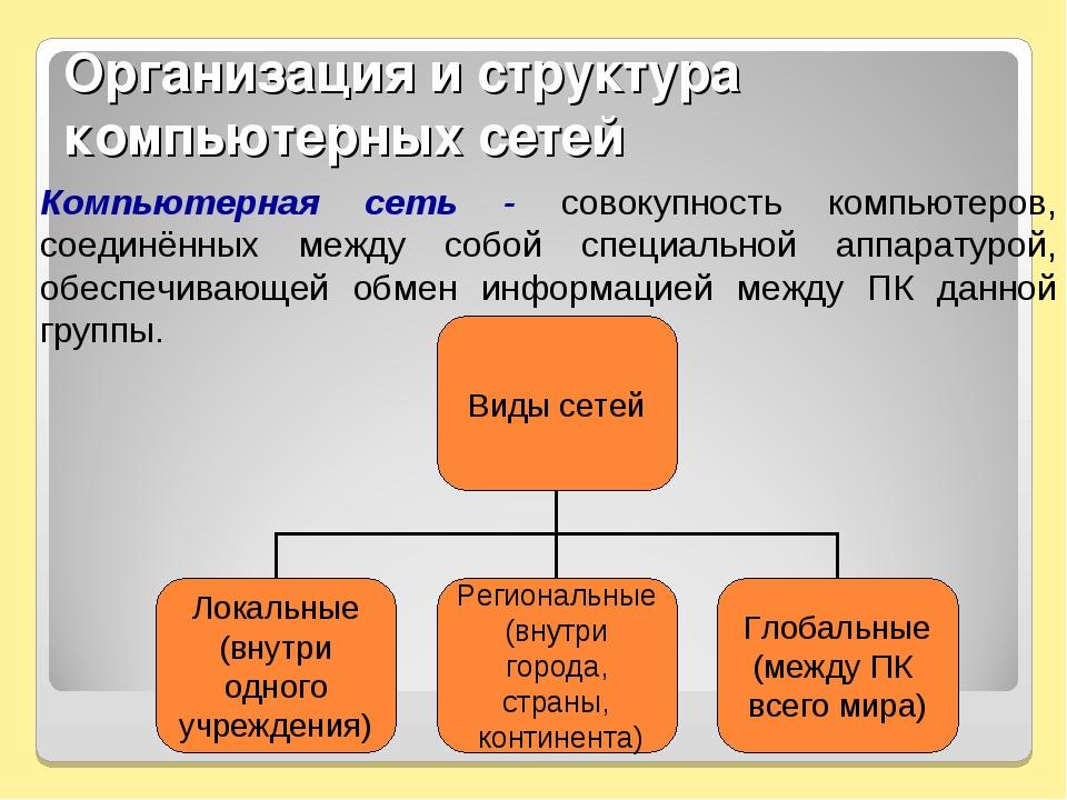 Организация и структура компьютерных сетей Компьютерная сеть - совокупность к...