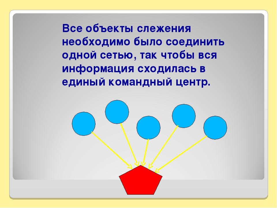 Все объекты слежения необходимо было соединить одной сетью, так чтобы вся инф...