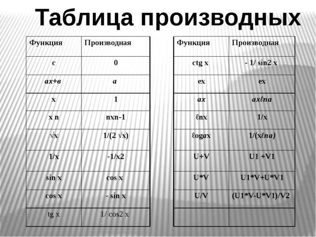Таблица производных Функция Производная Функция Производная с 0 ctg x - 1/sin...