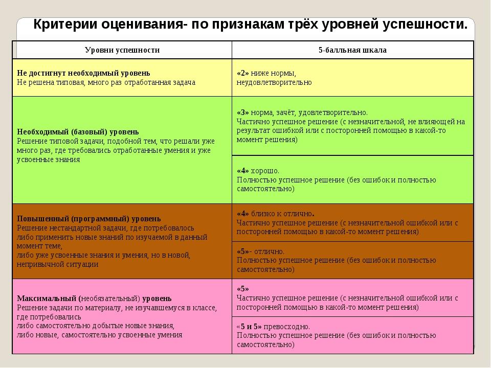 Критерии оценивания- по признакам трёх уровней успешности. Уровни успешности...