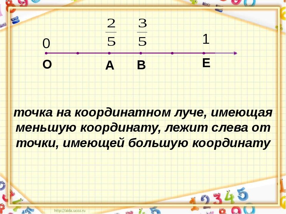Е О 0 1 точка на координатном луче, имеющая меньшую координату, лежит слева...