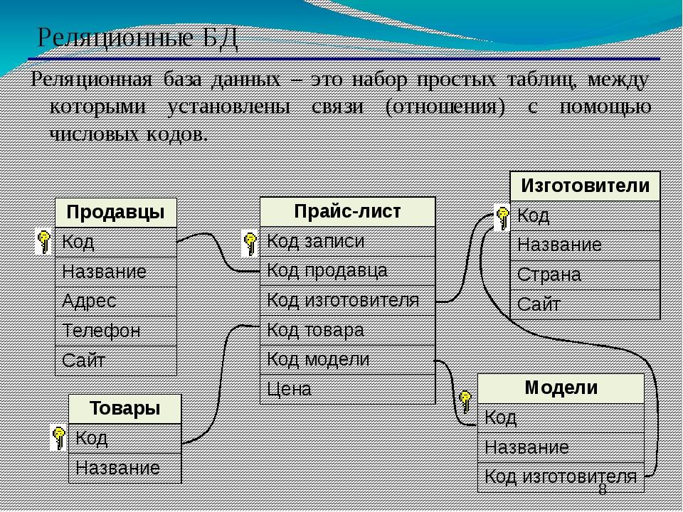 Реляционные БД Реляционная база данных – это набор простых таблиц, между кот...