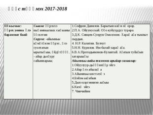 Үһүс түһүмэх 2017-2018 III кылаас: Үөрэх уонна үлэ бараммат баай Сыала:Үөрэхх