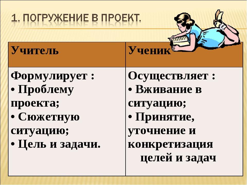 УчительУченик Формулирует : Проблему проекта; Сюжетную ситуацию; Цель и зада...