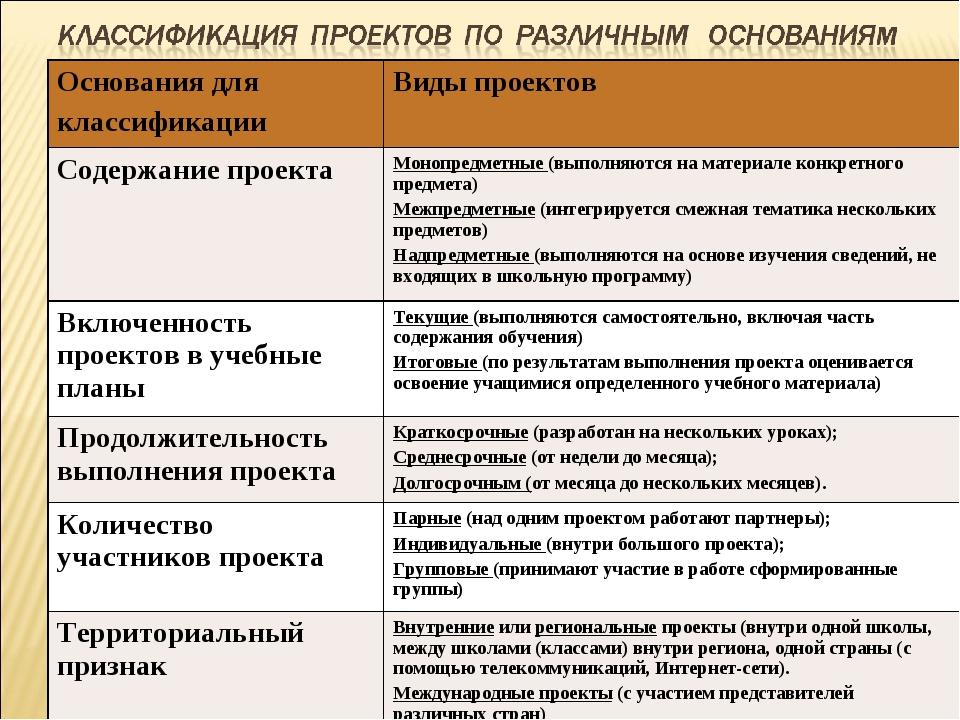 Основания для классификацииВиды проектов Содержание проекта Монопредметные...