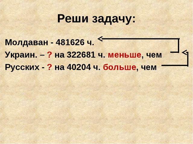Реши задачу: Молдаван - 481626 ч. Украин. – ? на 322681 ч. меньше, чем Русски...