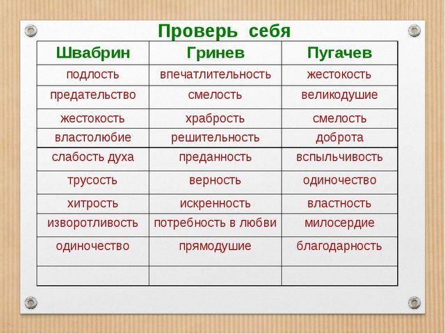 Проверь себя ШвабринГриневПугачев подлостьвпечатлительностьжестокость пре...
