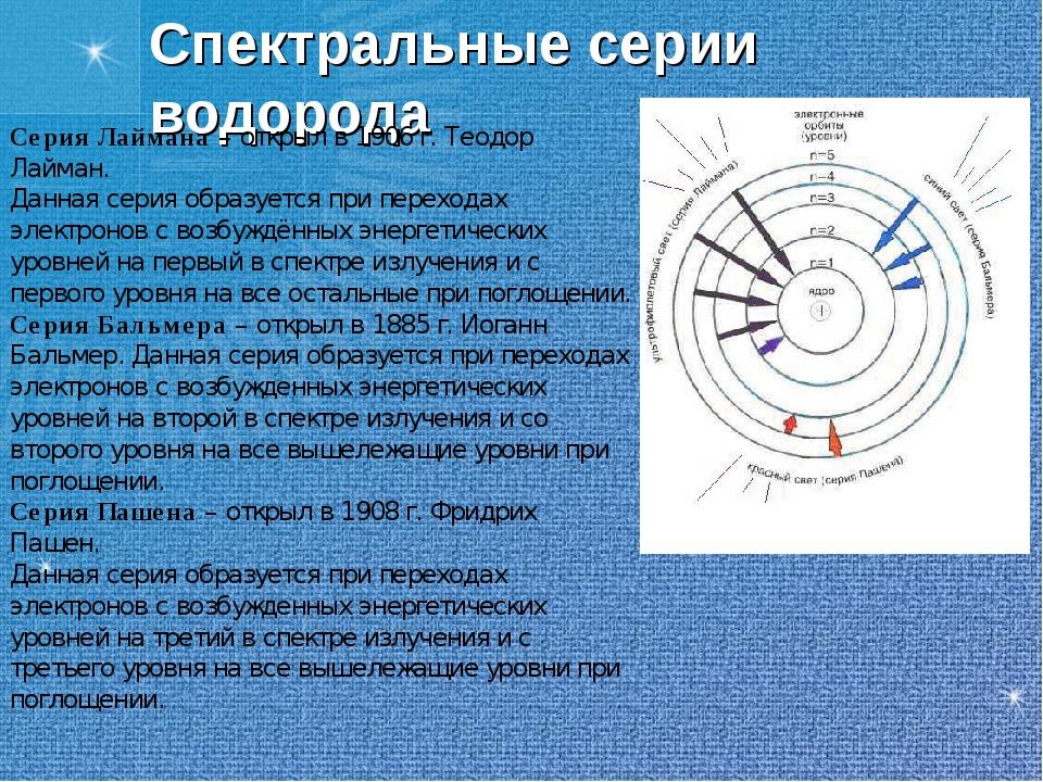 Спектральные серии водорода Серия Лаймана – открыл в 1906 г. Теодор Лайман. Д...