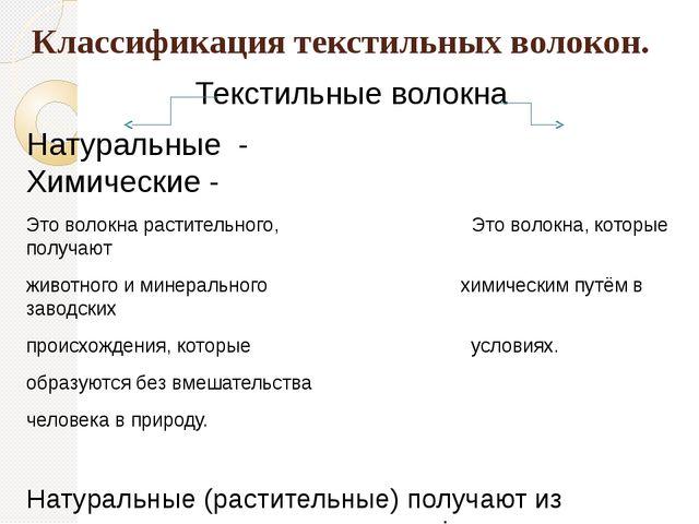 Классификация текстильных волокон. Текстильные волокна Натуральные - Химическ...