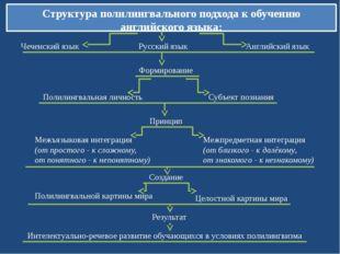 Структура полилингвального подхода к обучению английского языка: Чеченский яз