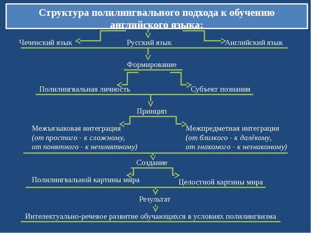 Структура полилингвального подхода к обучению английского языка: Чеченский яз...