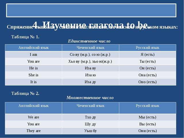 4. Изучение глагола to be. Спряжение глаголов - связок в английском, чеченск...