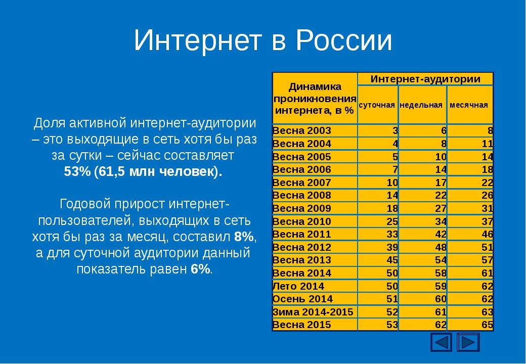 Интернет в России Доля активной интернет-аудитории – это выходящие в сеть хот...